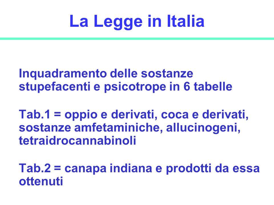 La Legge in Italia Inquadramento delle sostanze stupefacenti e psicotrope in 6 tabelle.