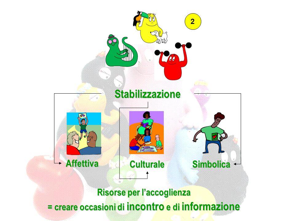 Stabilizzazione Affettiva Culturale Simbolica