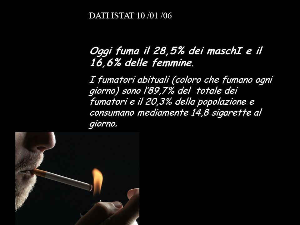 Oggi fuma il 28,5% dei maschI e il 16,6% delle femmine.