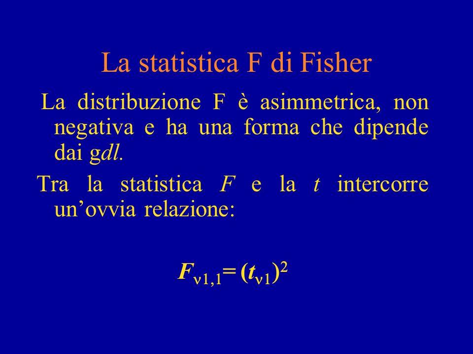 La statistica F di Fisher