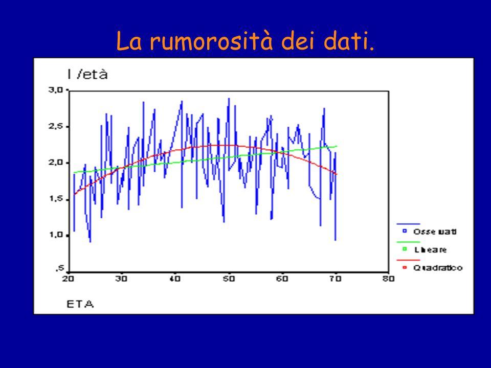 La rumorosità dei dati.