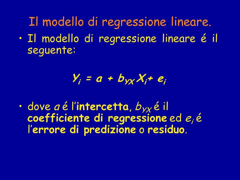 Il modello di regressione lineare.