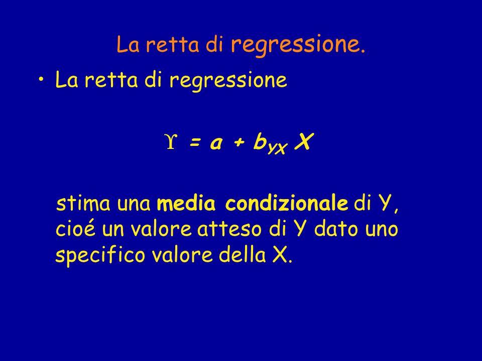 La retta di regressione.