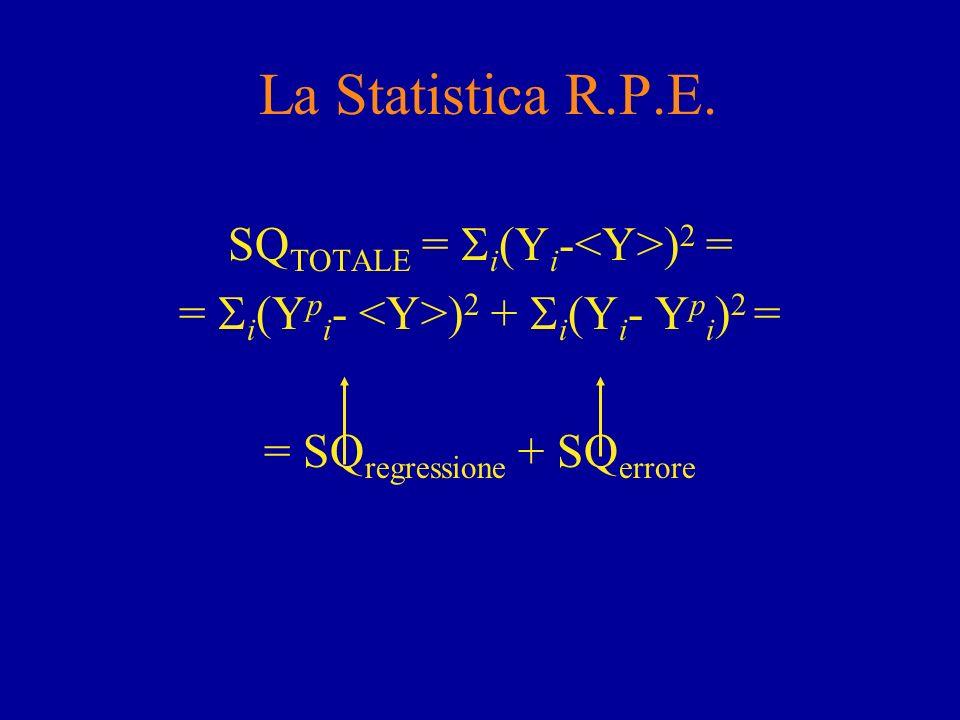 La Statistica R.P.E. SQTOTALE = i(Yi-<Y>)2 =