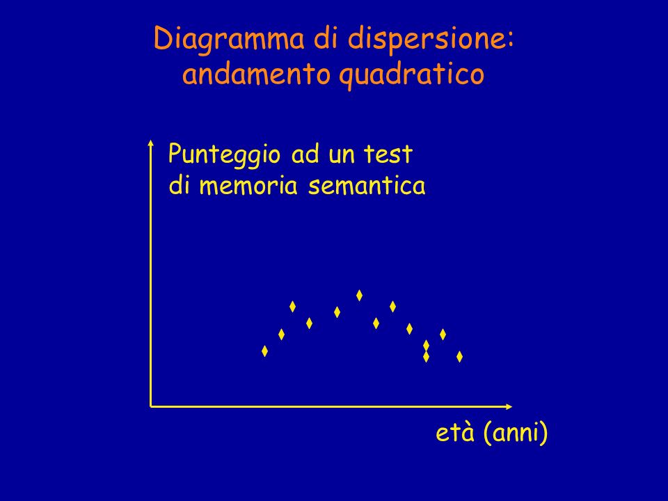 Diagramma di dispersione: andamento quadratico