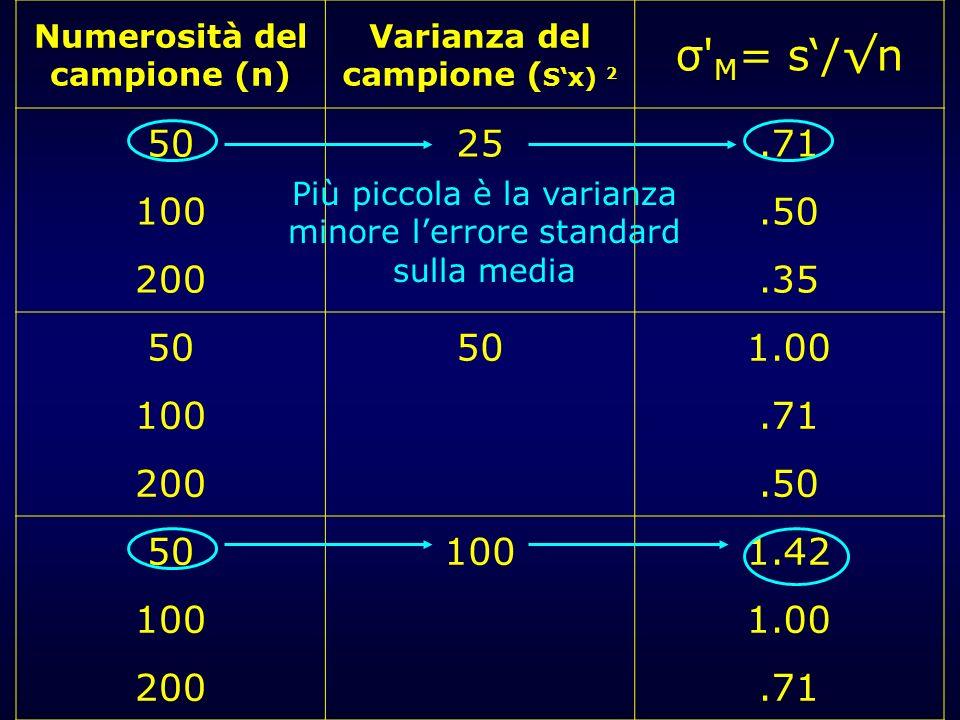 Numerosità del campione (n) Varianza del campione (S'x) 2