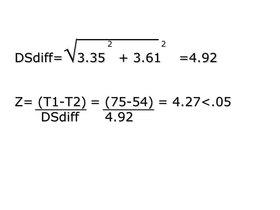 DSdiff=3.35 + 3.61 =4.92 Z= (T1-T2) = (75-54) = 4.27<.05