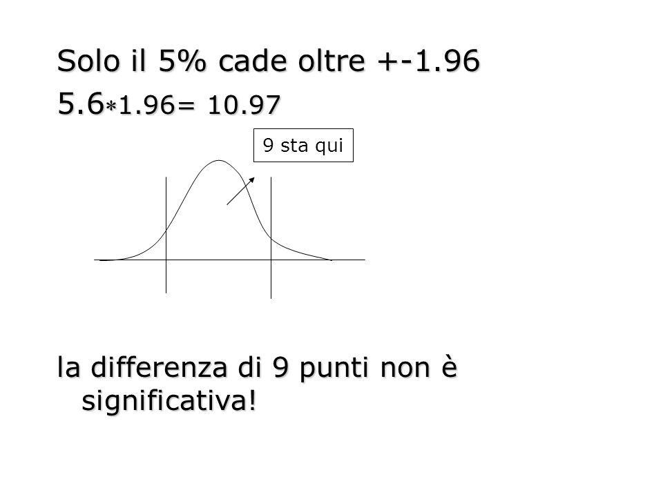 Solo il 5% cade oltre +-1.96 5.61.96= 10.97