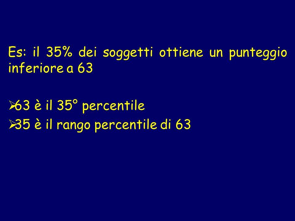 Es: il 35% dei soggetti ottiene un punteggio inferiore a 63