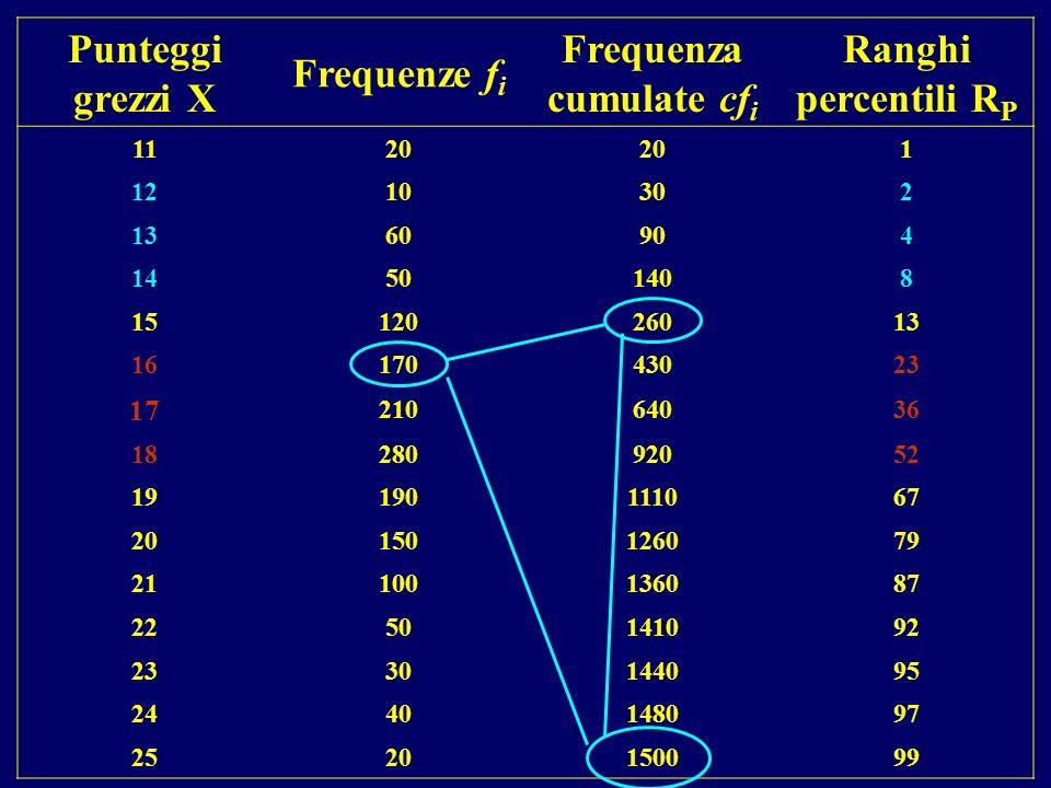 Frequenza cumulate cfi