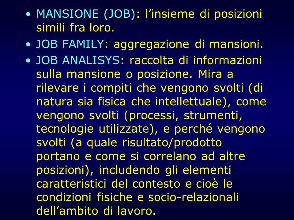 MANSIONE (JOB): l'insieme di posizioni simili fra loro.
