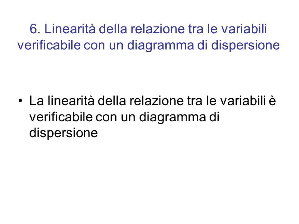 6. Linearità della relazione tra le variabili verificabile con un diagramma di dispersione