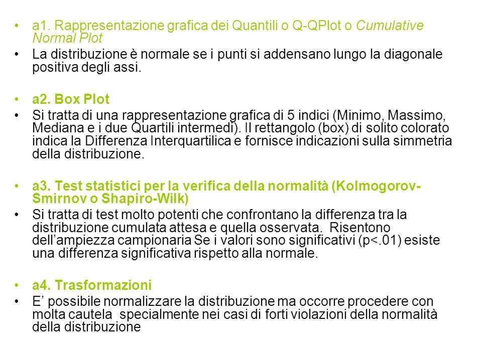 a1. Rappresentazione grafica dei Quantili o Q-QPlot o Cumulative Normal Plot