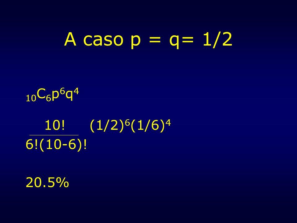 A caso p = q= 1/2 10C6p6q4 10! (1/2)6(1/6)4 6!(10-6)! 20.5%