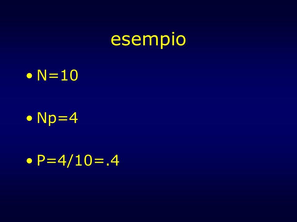esempio N=10 Np=4 P=4/10=.4