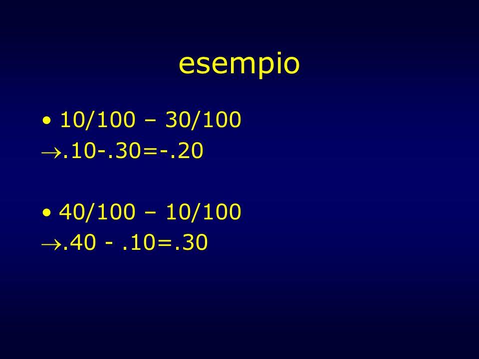 esempio 10/100 – 30/100 .10-.30=-.20 40/100 – 10/100 .40 - .10=.30