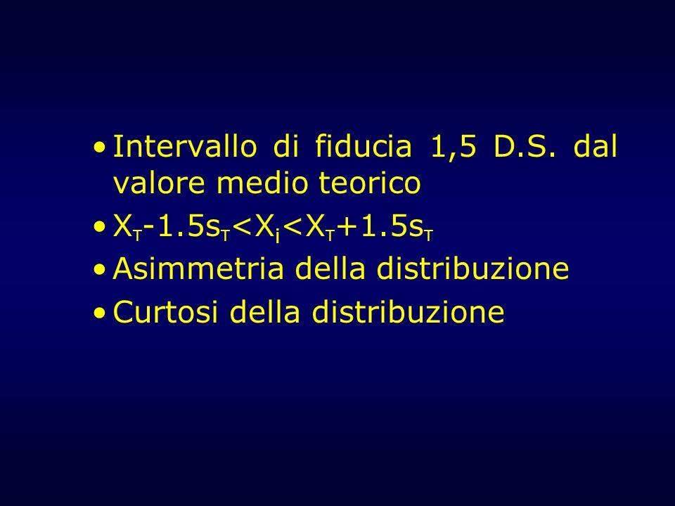 Intervallo di fiducia 1,5 D.S. dal valore medio teorico