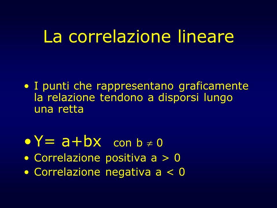 La correlazione lineare