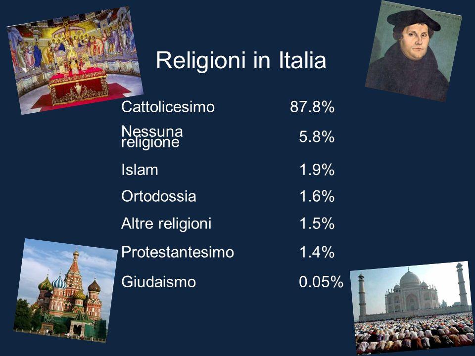 Religioni in Italia Cattolicesimo 87.8% Nessuna religione 5.8% Islam