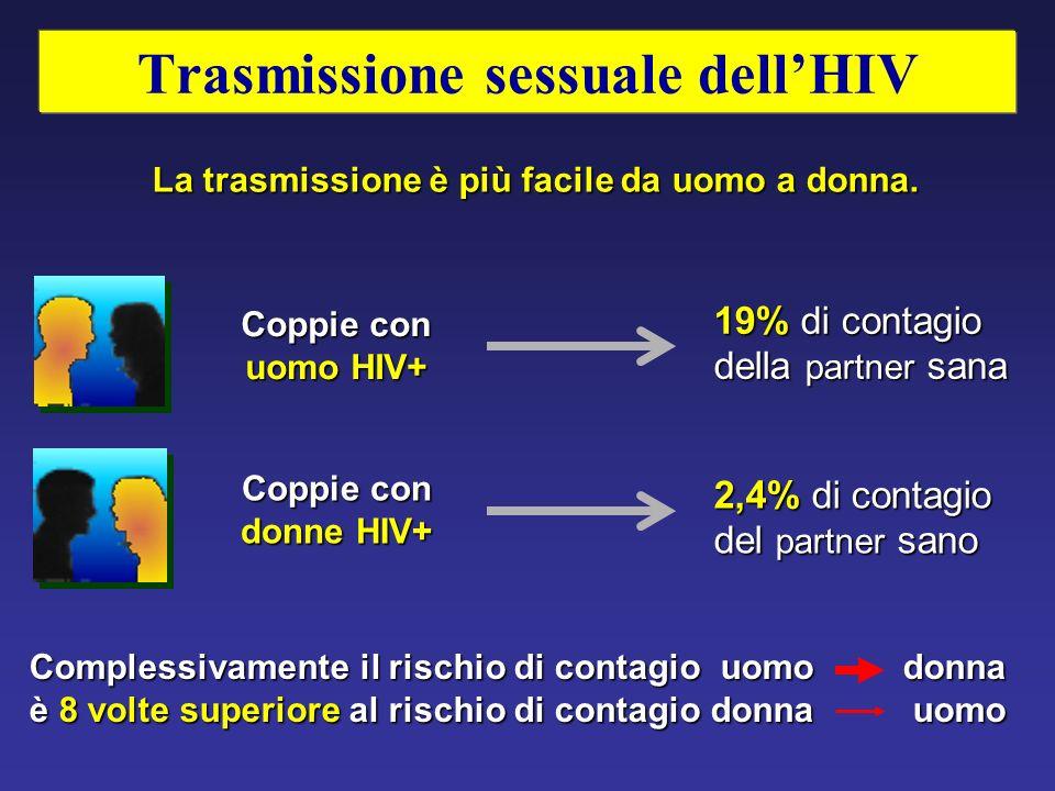 Trasmissione sessuale dell'HIV