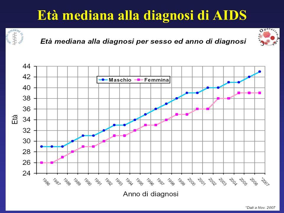 Età mediana alla diagnosi di AIDS