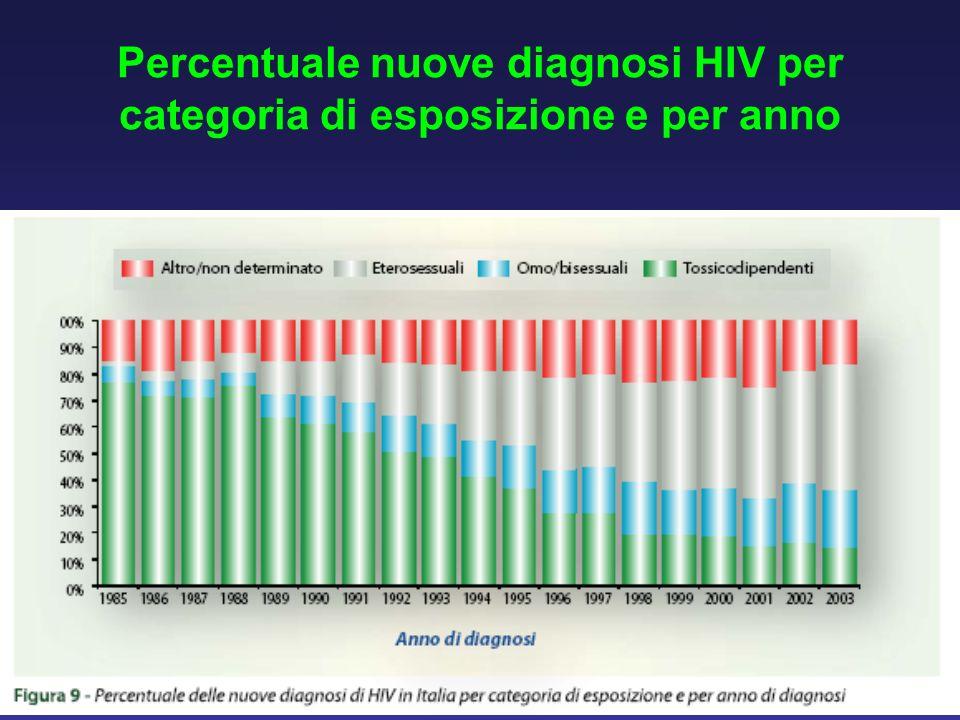 Percentuale nuove diagnosi HIV per categoria di esposizione e per anno