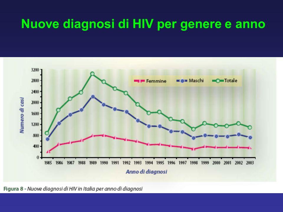 Nuove diagnosi di HIV per genere e anno