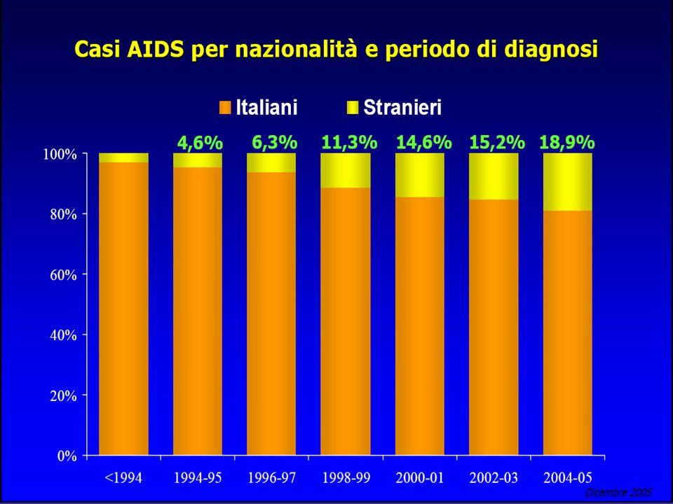 Casi di AIDS per nazionalità e periodo di diagnosi