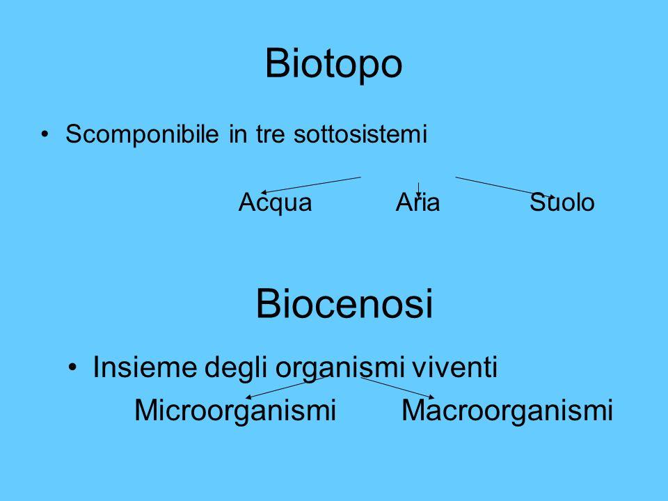 Biotopo Biocenosi Insieme degli organismi viventi