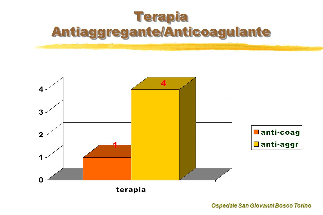 Terapia Antiaggregante/Anticoagulante