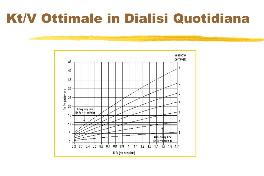 Kt/V Ottimale in Dialisi Quotidiana