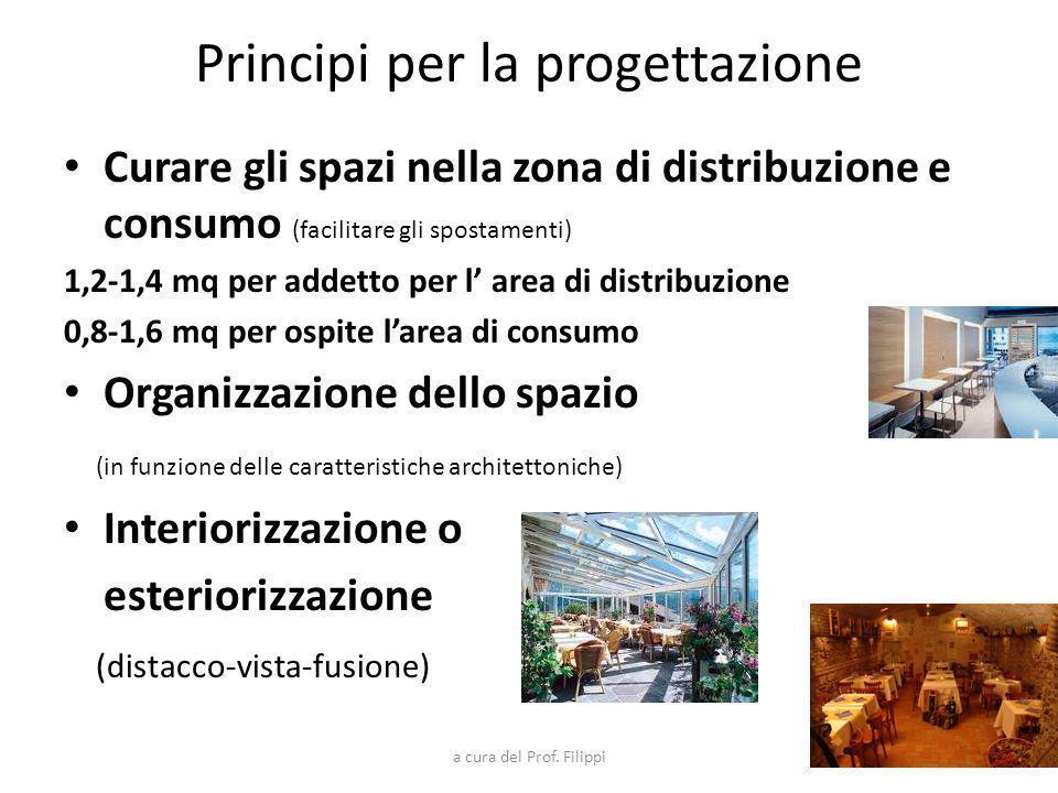 Principi per la progettazione