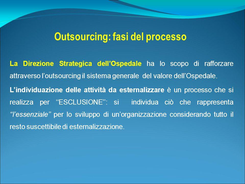 Outsourcing: fasi del processo