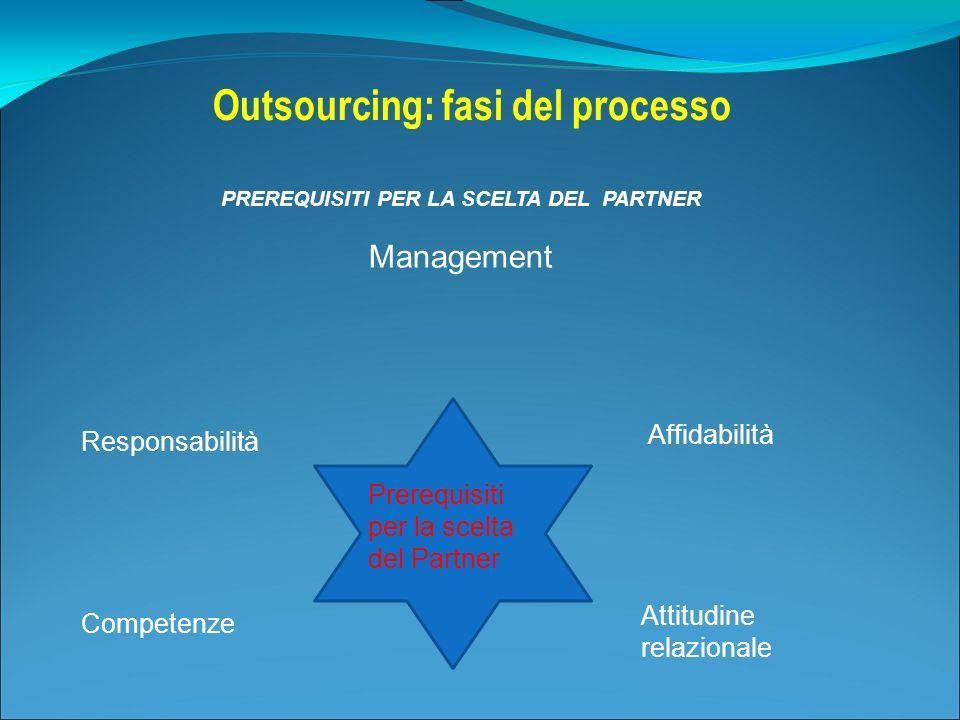 Outsourcing: fasi del processo PREREQUISITI PER LA SCELTA DEL PARTNER