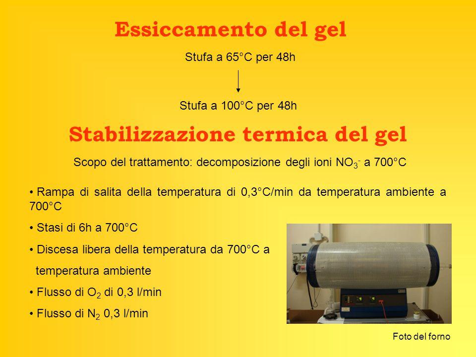 Stabilizzazione termica del gel