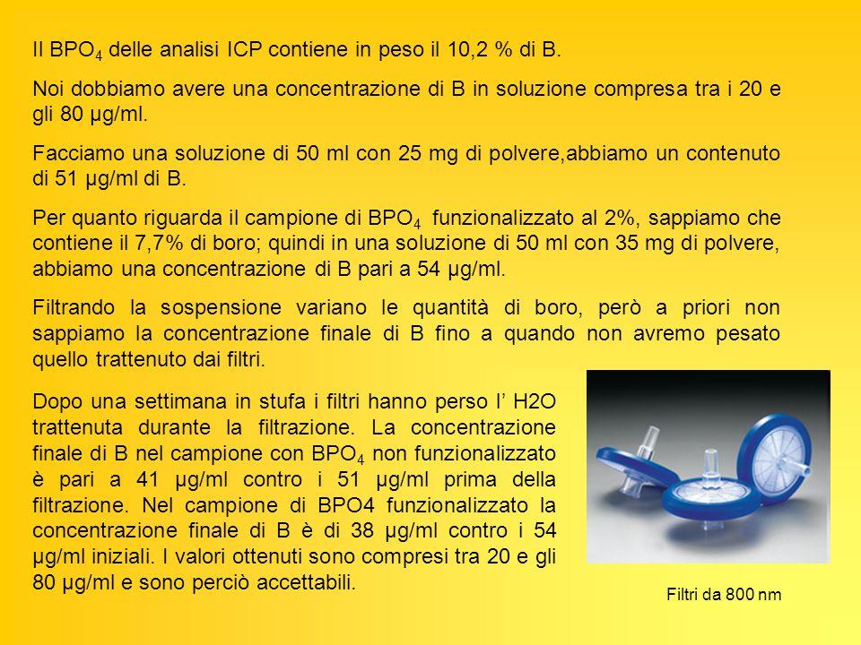Il BPO4 delle analisi ICP contiene in peso il 10,2 % di B.