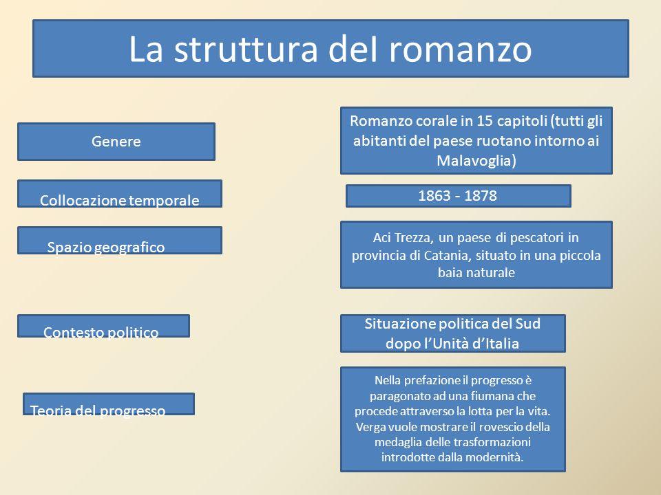 La struttura deI romanzo