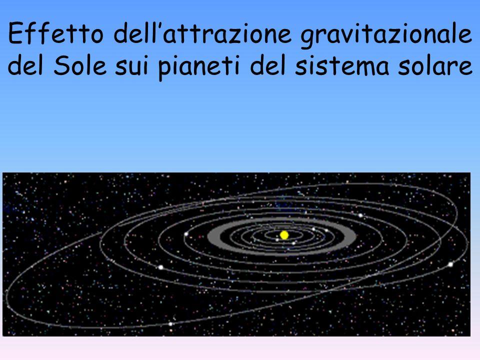 Effetto dell'attrazione gravitazionale del Sole sui pianeti del sistema solare