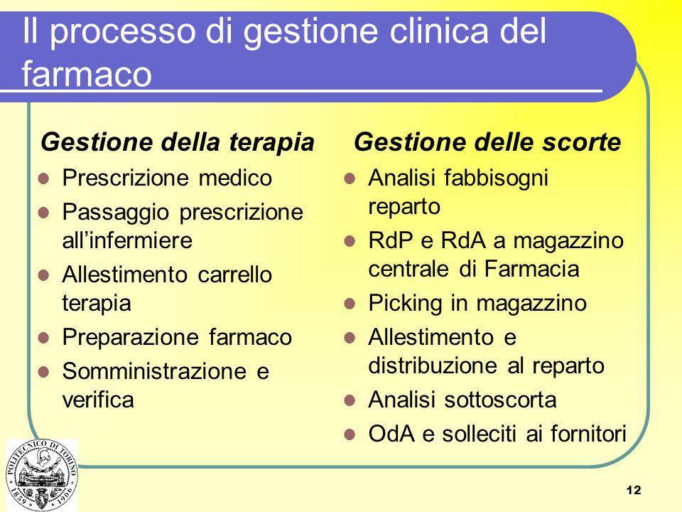 Il processo di gestione clinica del farmaco