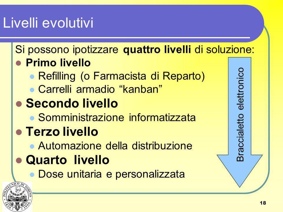 Livelli evolutivi Secondo livello Terzo livello Quarto livello