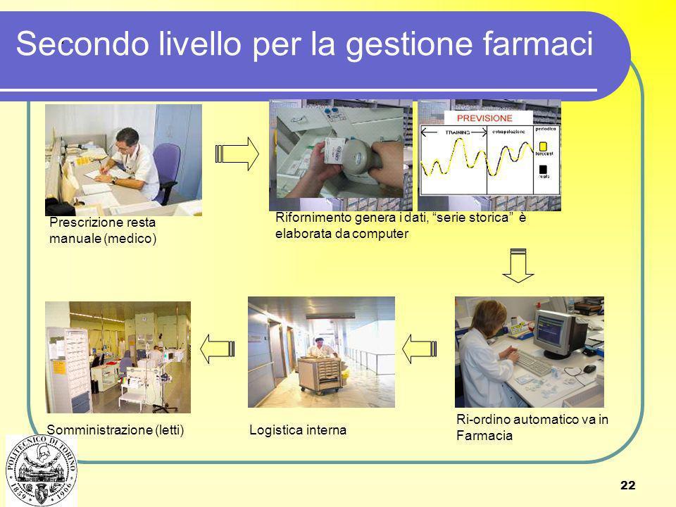 Secondo livello per la gestione farmaci