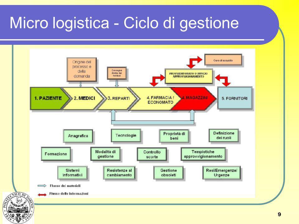 Micro logistica - Ciclo di gestione