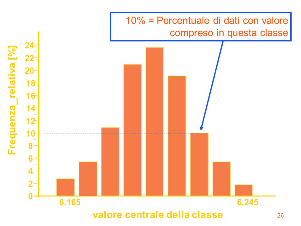 10% = Percentuale di dati con valore compreso in questa classe