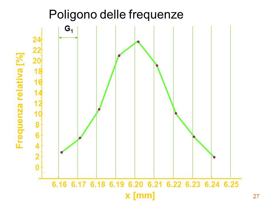 Poligono delle frequenze