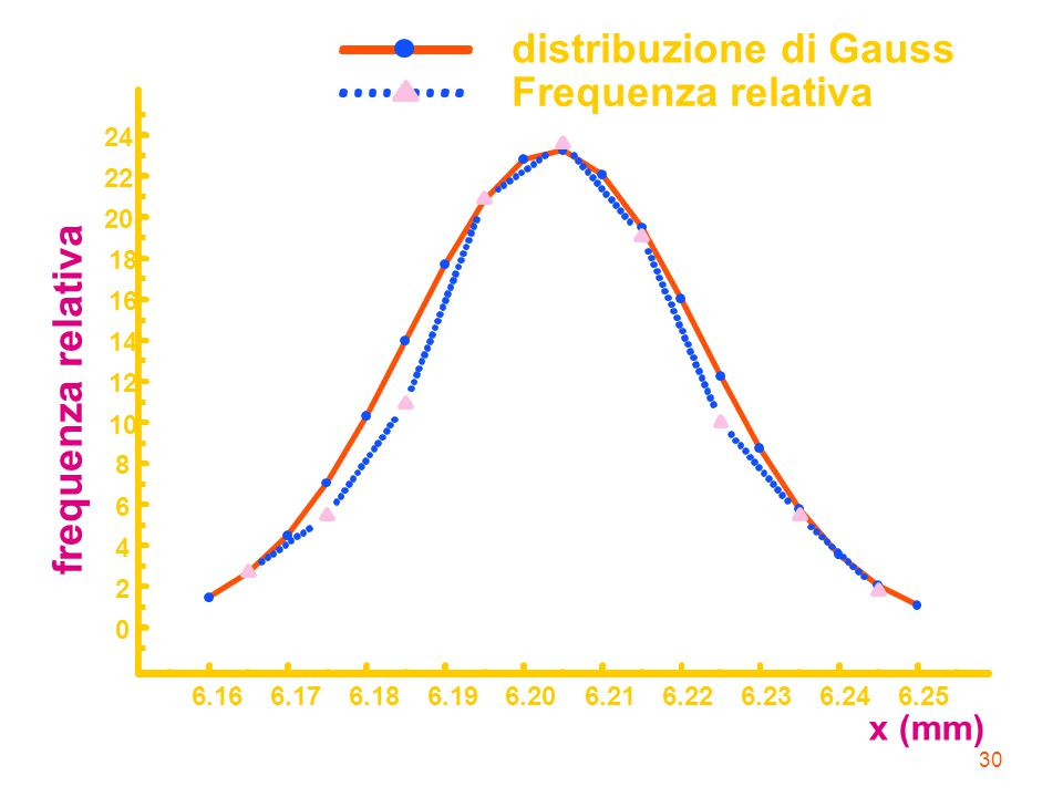 distribuzione di Gauss Frequenza relativa