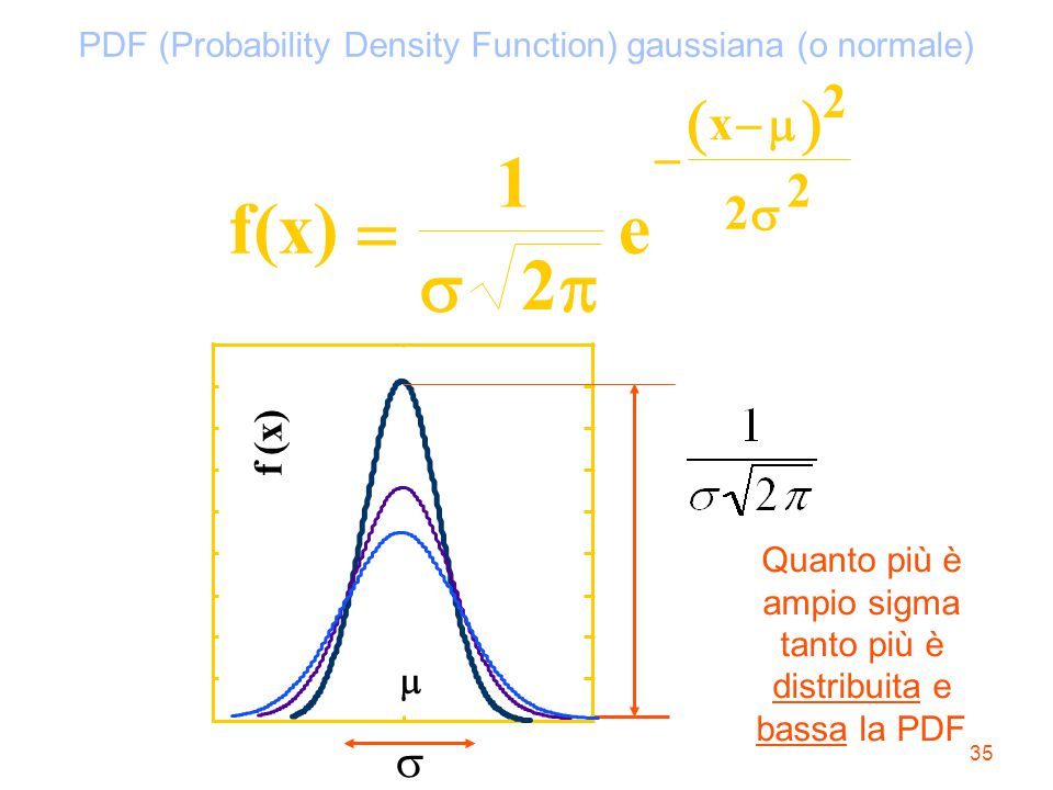 PDF (Probability Density Function) gaussiana (o normale)