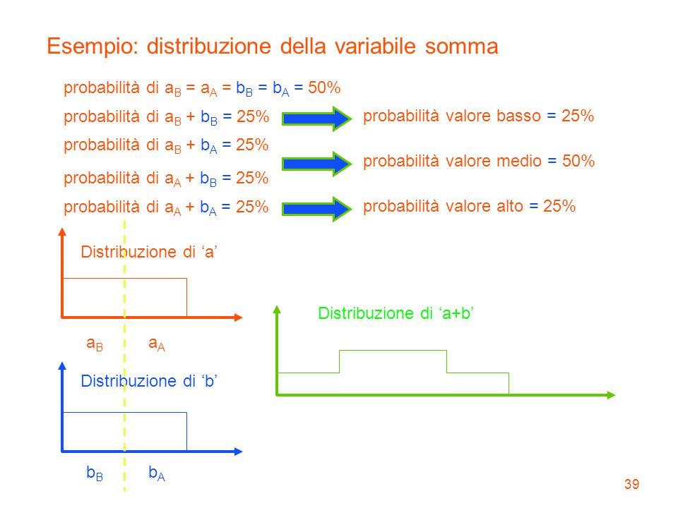 Esempio: distribuzione della variabile somma