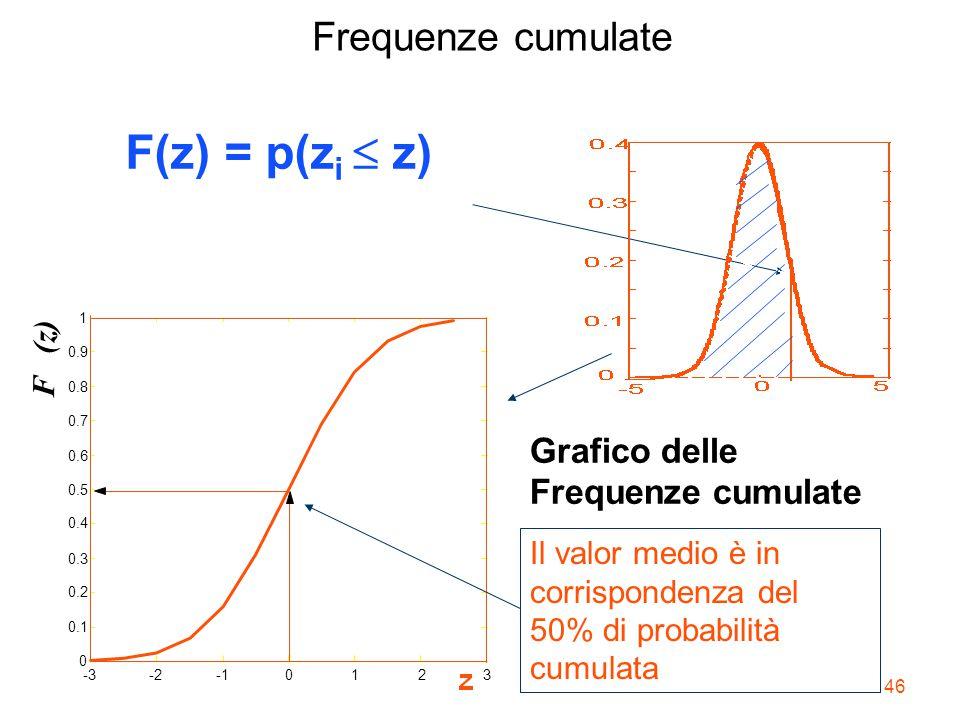 F(z) = p(zi z) Frequenze cumulate Grafico delle Frequenze cumulate