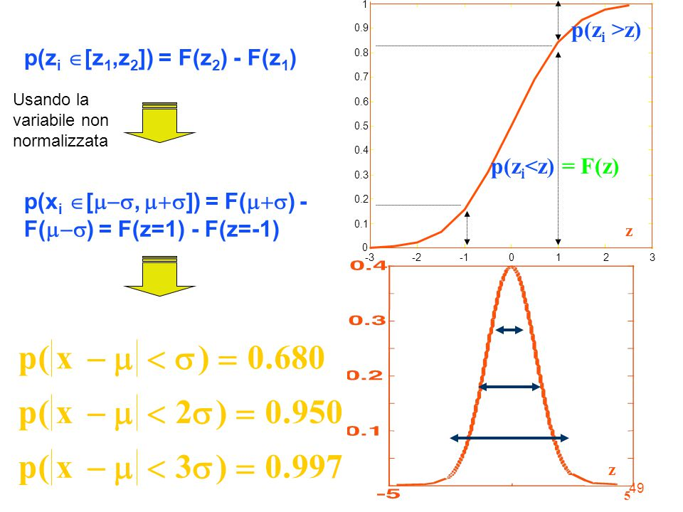 -3 -2. -1. 1. 2. 3. 0.1. 0.2. 0.3. 0.4. 0.5. 0.6. 0.7. 0.8. 0.9. z. p(zi<z) = F(z) p(zi >z)