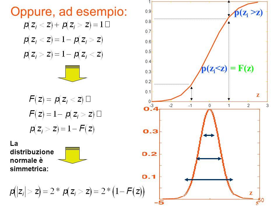 Oppure, ad esempio: p(zi >z) p(zi<z) = F(z) z